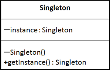 Do('nt) use the Singleton Design Pattern!?